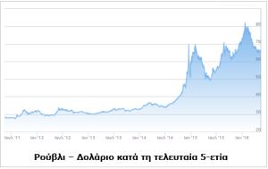 ΓΡΑΦΗΜΑ - Ρούβλι, δολάριο, 5-έτη