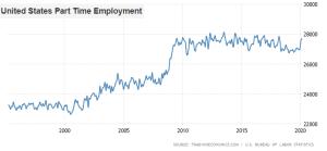 ΗΠΑ - μερική απασχόληση - Ντένης Βιλιάρδος, Analyst.gr