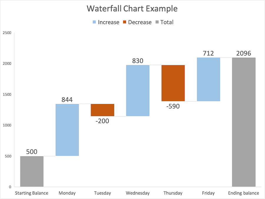 How To Set The Total Bar In An Excel Waterfall Chart Analyst Answers