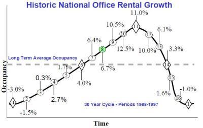 Historic Office Rental Growth