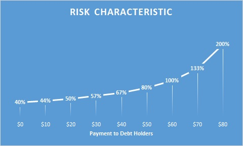 cost of equity risk characteristic