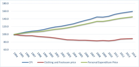 cpi and clothing and footware prices US