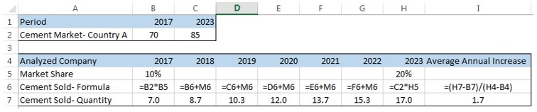 revenue forecast based on future market share