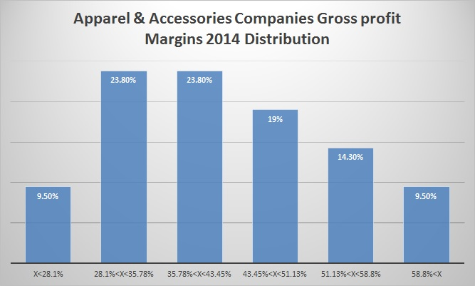 Apparel & Accessories Companies Gross profit Margins 2014 Distribution