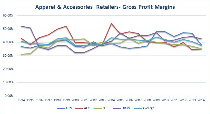 Apparel and Accessories Retailers- Gross Profit Margins