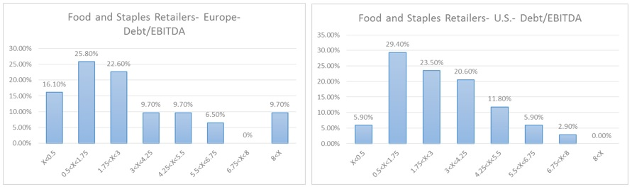 Food and Staples- Debt to EBITDA distributions