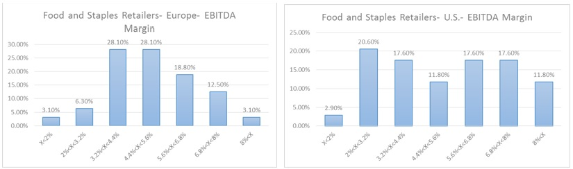 Food and Staples- EBITDA Margins distributon