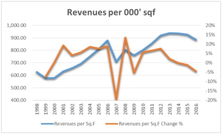 Whole Foods- Change in Revenues per SqF