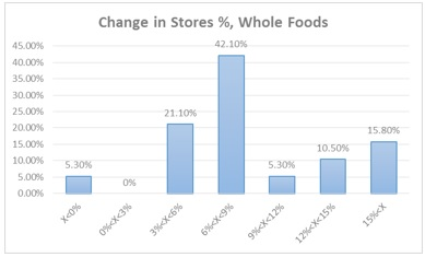 Whole Foods- Change in Stores Histogram