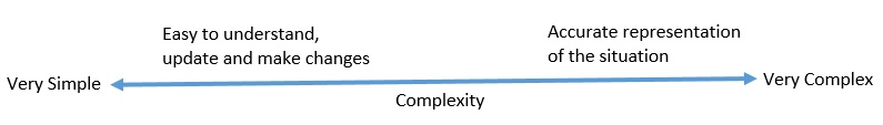 financial modeling complexity axis