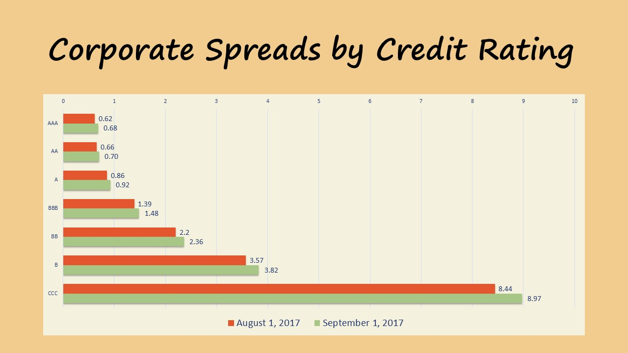 Market Update 09.2017 corporate credit yield Spreads