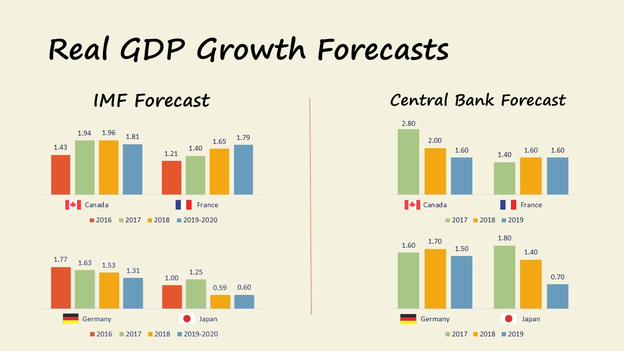 Market Update 09.2017 GDP growth Forecasts canada france germany japan