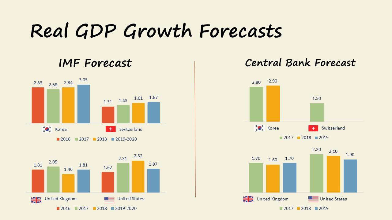 Market Update 09.2017 GDP growth Forecasts korea switzerland uk us