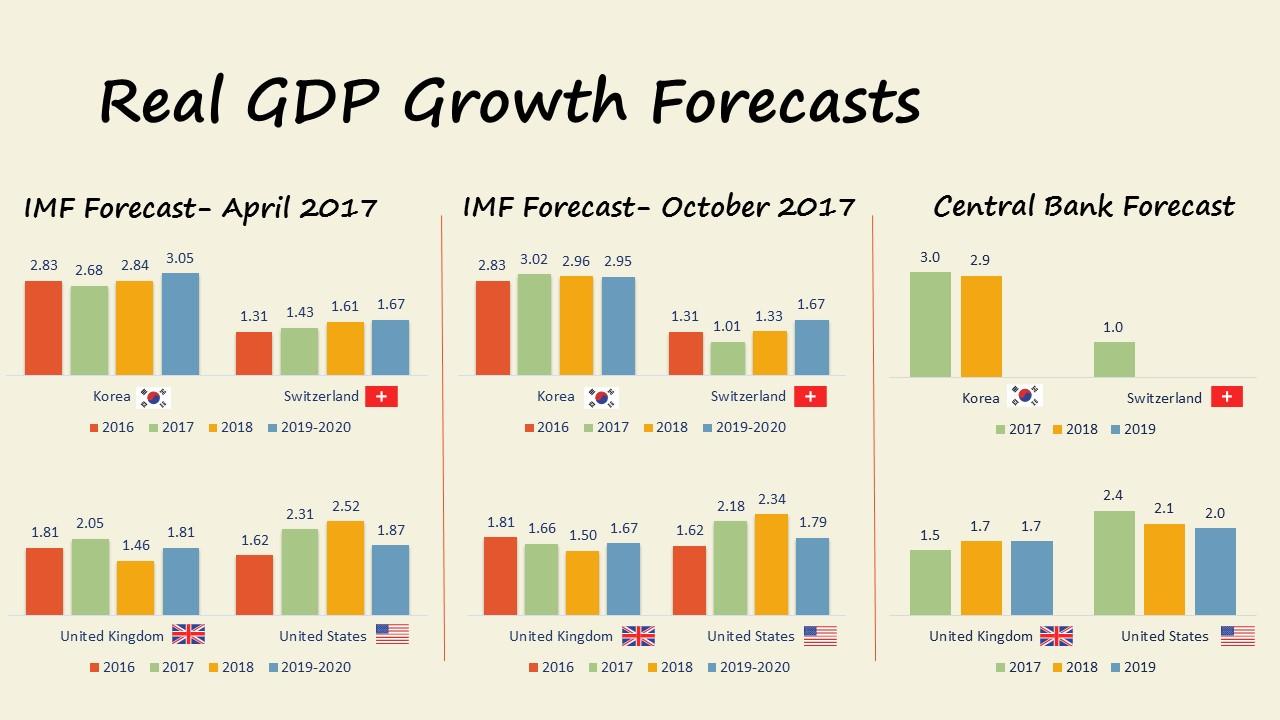 Market Update 12.2017 GDP Forecasts Korea Switzerland UK USA