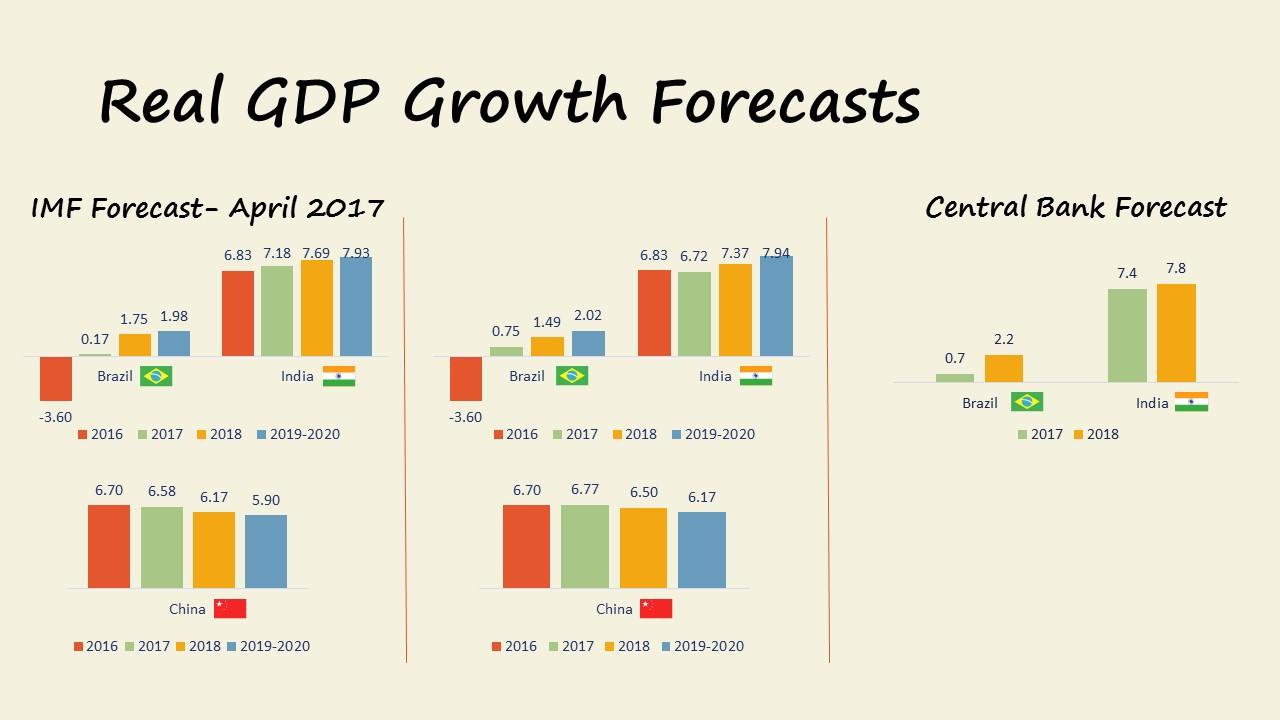 Market Update 12.2017 GDP Forecasts  Brazil India China