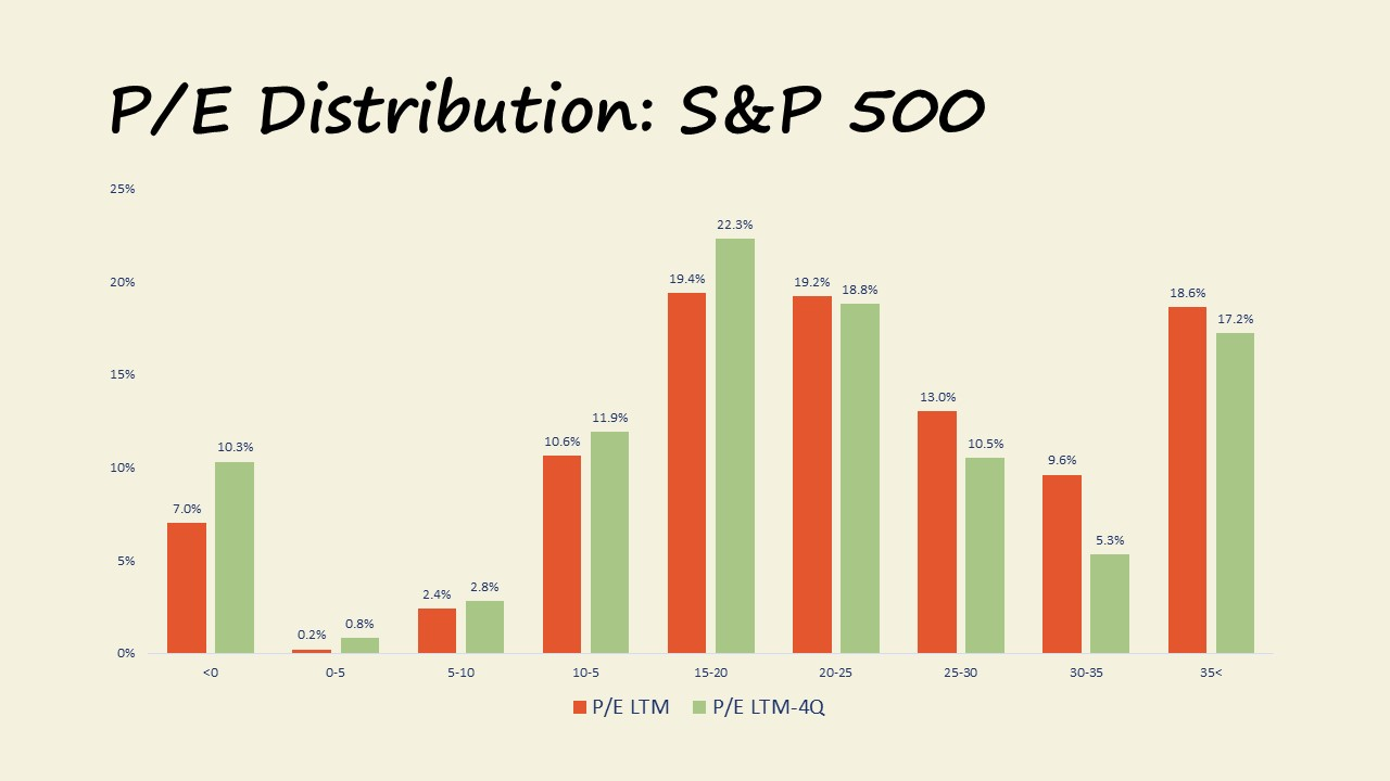 Market Update 12.2017 P/E Distributions