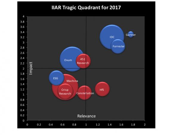 The IIAR Tragic Quadrant 2017 featuring Gartner, IDC, Forrester, 451, Ovum, ESG, Machina, Crisp, Constellation, HfS