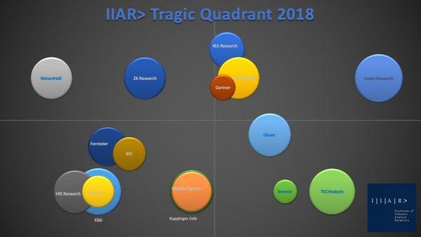 IIAR Tragic Quadrant 2018 v04