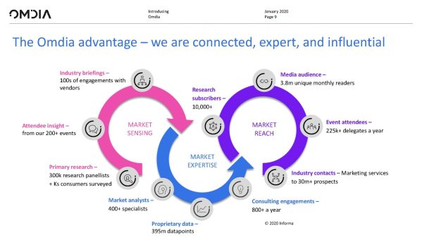 The Omdia advantage –we are connected, expert and influential