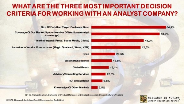 Research In Action, 2021 vendor survey: What are the three most important criteria for working with an analyst company? Vendors value sales impact and coverage above all.