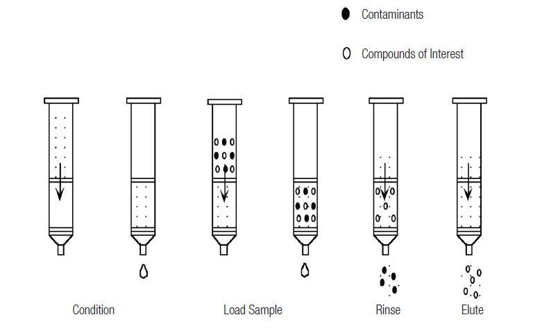 Why Automated Solid-Phase Extraction is Superior to