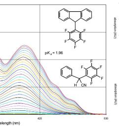 in studies of acids and bases computational design synthesis and especially acidity and basicity measurements in non aqueous solutions and in the gas  [ 1745 x 664 Pixel ]