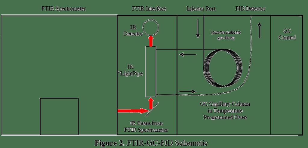Schematic Diagram Of Ftir Spectrometer