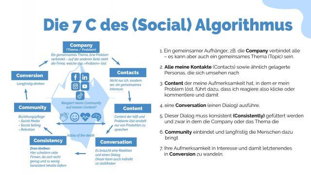 Social-Media-Strategie, Algorithmus