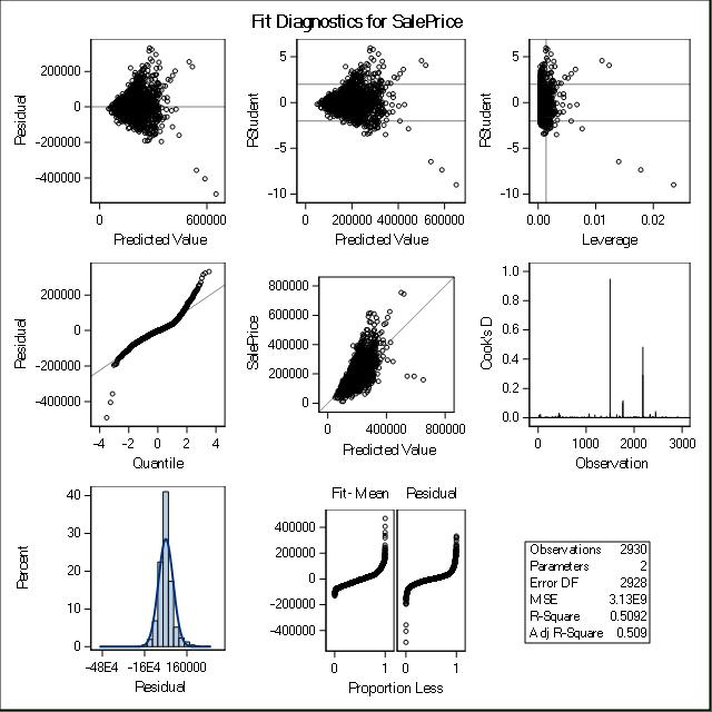 regression model adequacy