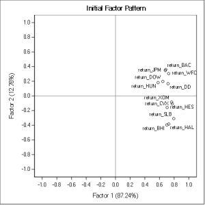 Factor Analysis unrotated