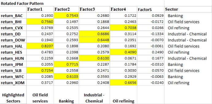 Factor Analysis - Five Factors