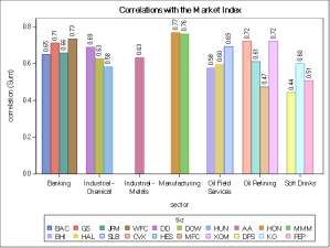 Principal Components Analysis - Grouped by Sector