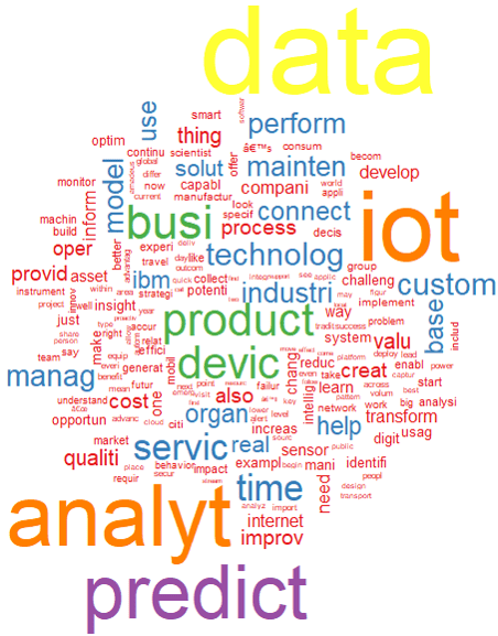 Text Analytics - Word Cloud