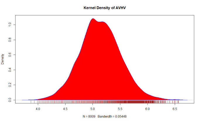 Machine Learning: Kernel Density of AVHV