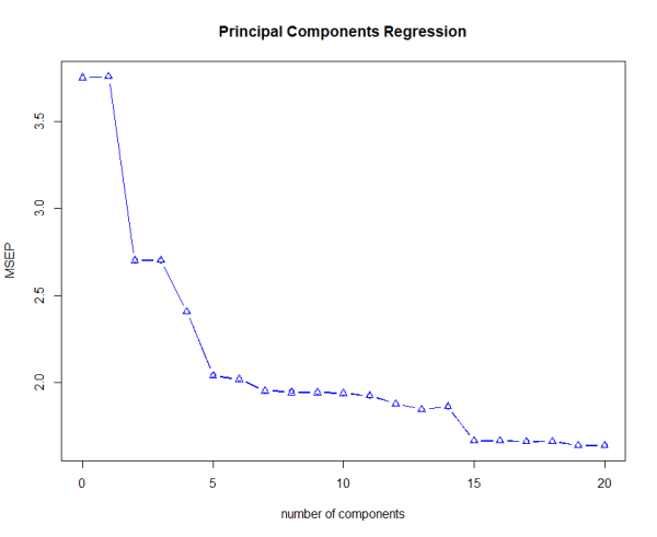 Machine Learning: Principal Components Regression