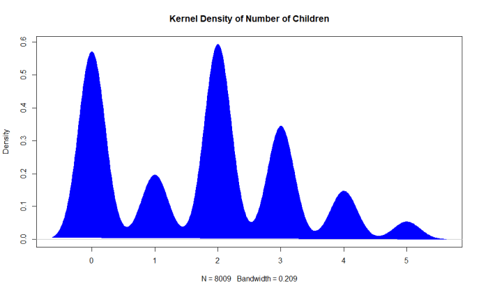 Machine Learning: Number of Children
