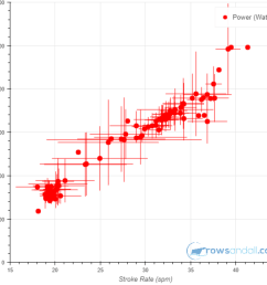 so on the x axis we have stroke rate and on the y axis we have power each dot is positioned at the average stroke rate and power for that bin  [ 1000 x 950 Pixel ]