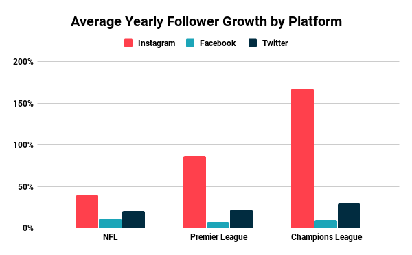 Average Yearly Follower Growth by Platform