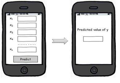Deployment of Predictive Models5
