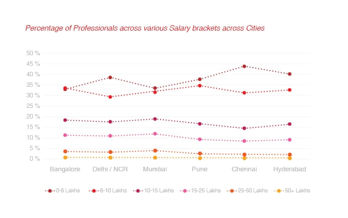 Percentage of professional across salary brackets
