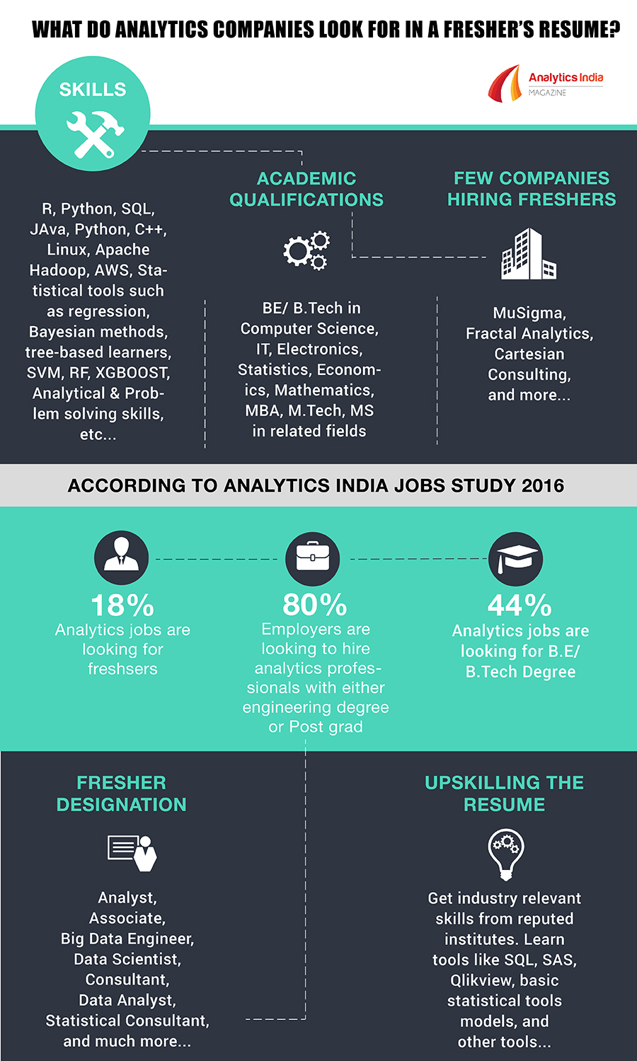 Infographic What Do Analytics Companies Look For In A Freshers