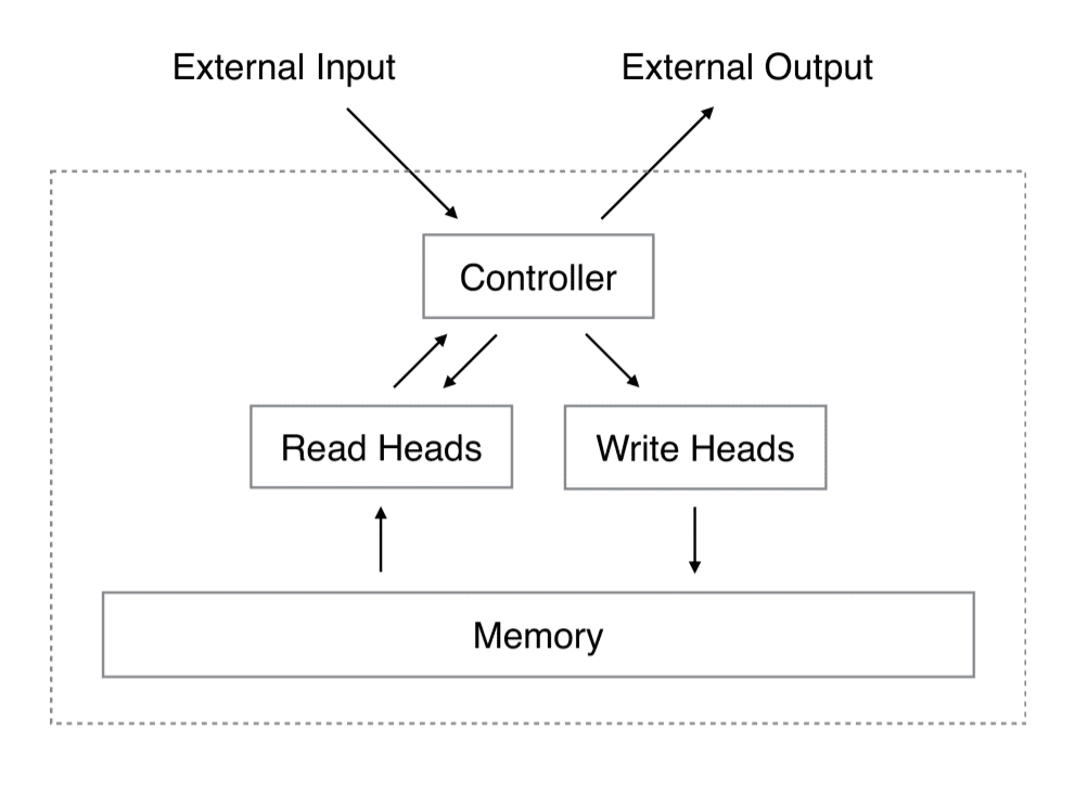 Architecture of Neural Turing Machine