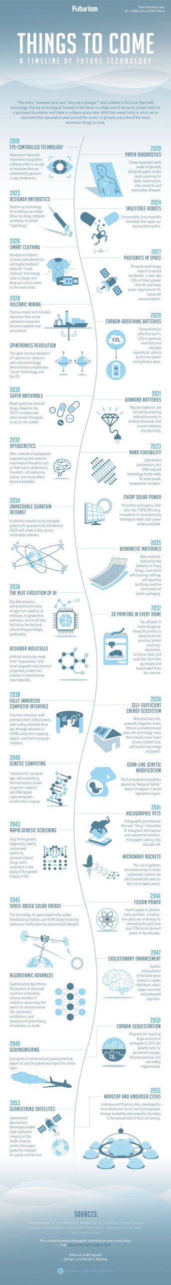 A Timeline of Future Technologies 2019-2055