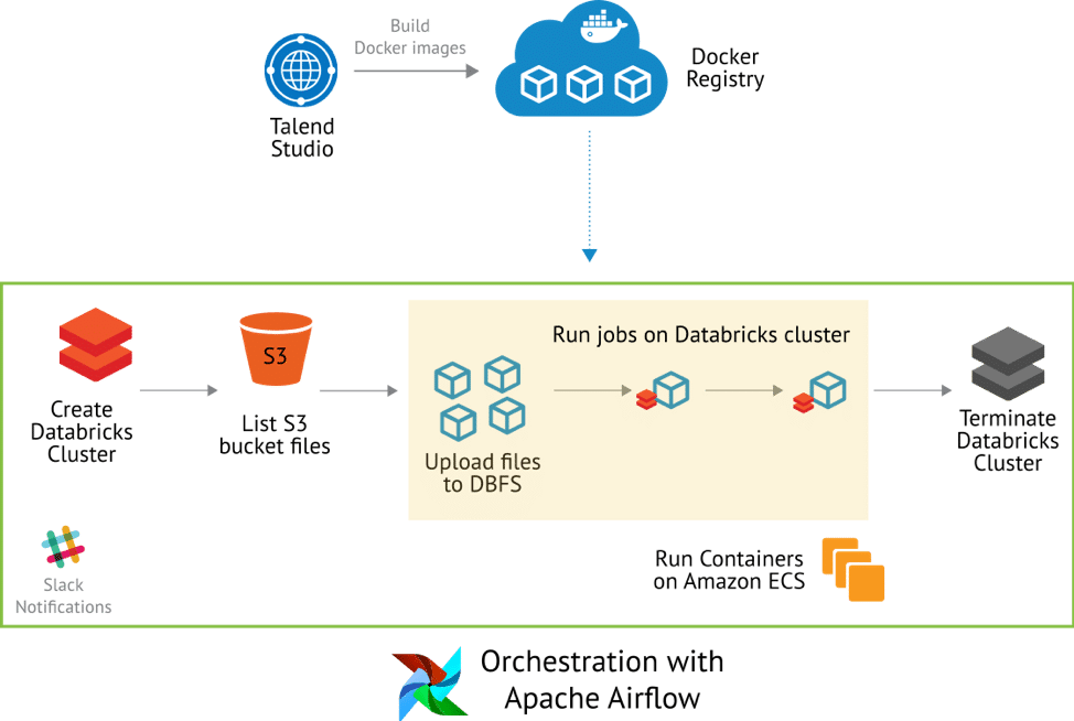 An Introduction to Apache Airflow and Talend: Orchestrate