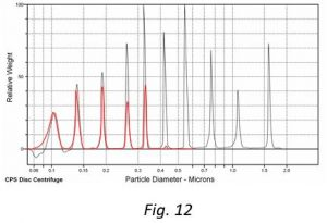 Particle Size Characterisation by Differential Centrifugal