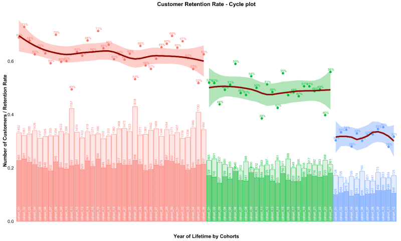 Cohort analysis: Retention Rate Visualization with R