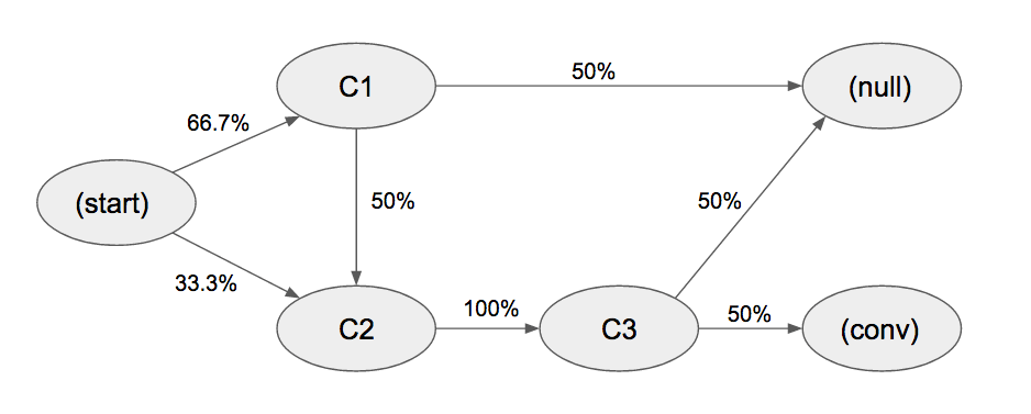 Marketing Multi-Channel Attribution model with R (part 1: Markov chains concept)