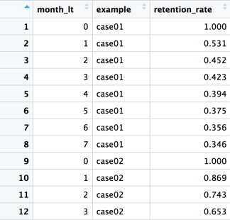 LTV prediction for a recurring subscription with R