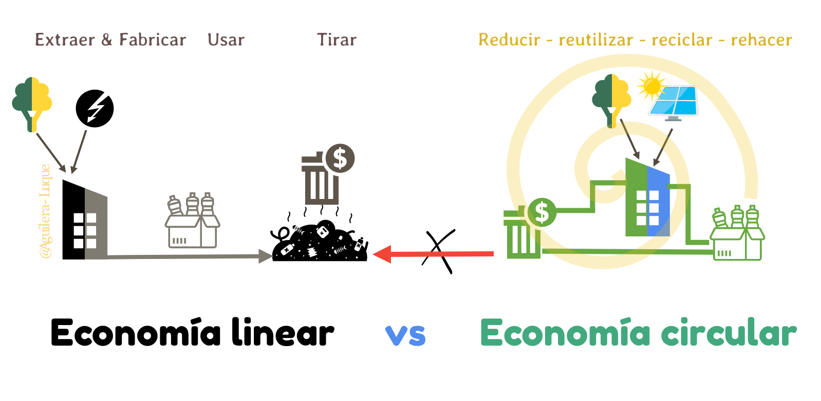 linear vs circular