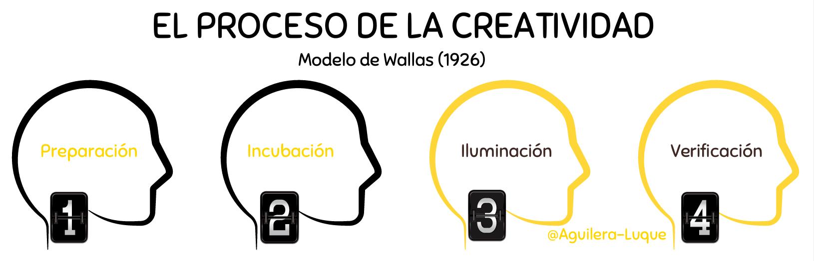 Proceso de la creatividad